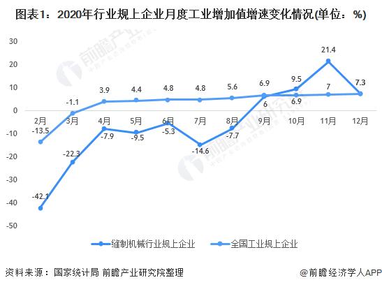 图表1:2020年行业规上企业月度工业增加值增速变化情况(单位:%)