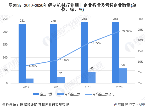 图表3:2017-2020年缝制机械行业规上企业数量及亏损企业数量(单位:家,%)