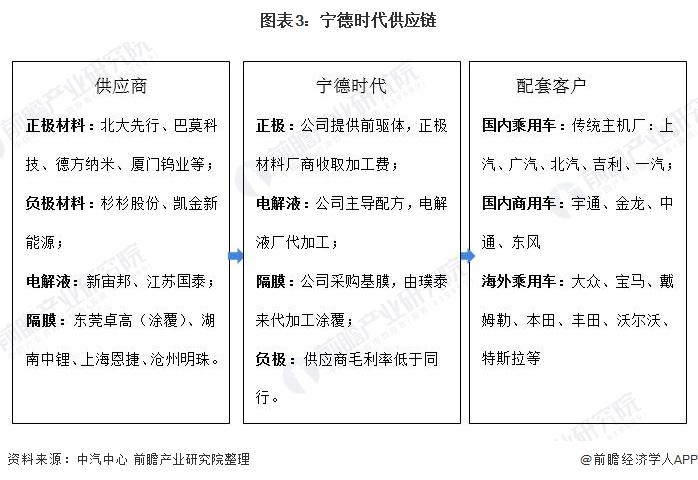 图表3:宁德时代供应链