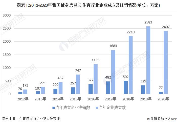 图表1:2012-2020年我国健身房相关体育行业企业成立及注销情况(单位:万家)