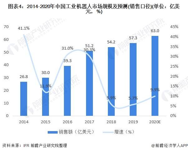 图表4:2014-2020年中国工业机器人市场规模及预测(销售口径)(单位:亿美元,%)