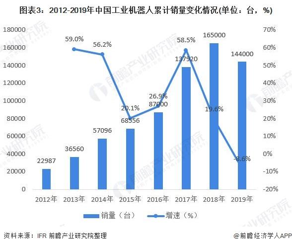 图表3:2012-2019年中国工业机器人累计销量变化情况(单位:台,%)