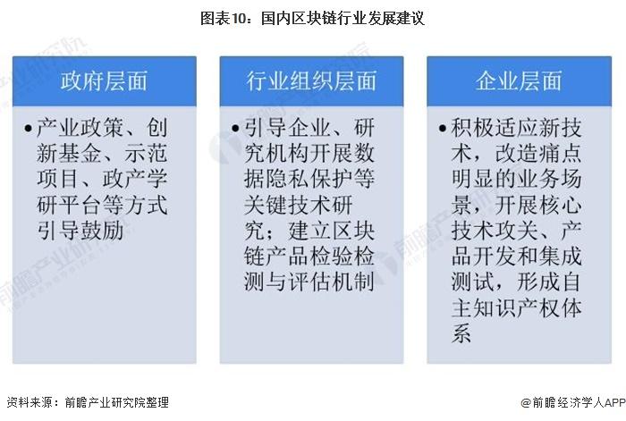 图表10:国内区块链行业发展建议
