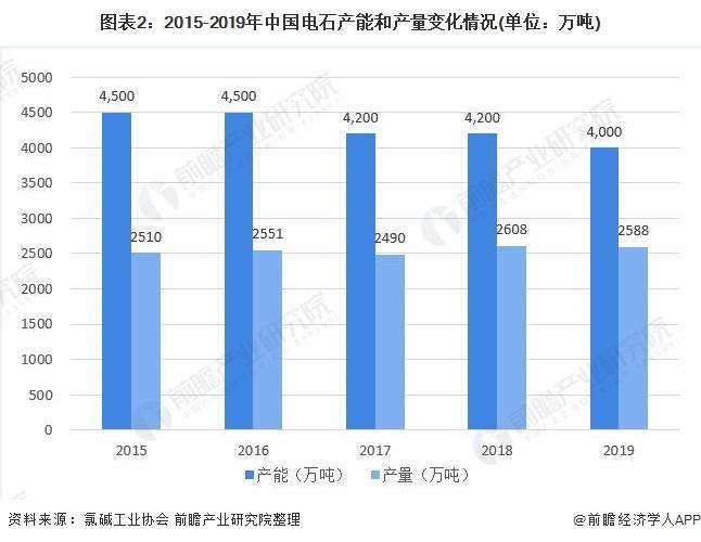 图表2:2015-2019年中国电石产能和产量变化情况(单位:万吨)