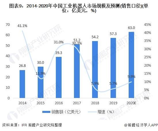 图表9:2014-2020年中国工业机器人市场规模及预测(销售口径)(单位:亿美元,%)