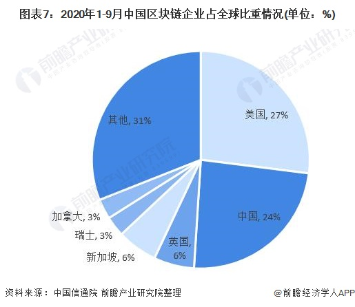 图表7:2020年1-9月中国区块链企业占全球比重情况(单位:%)