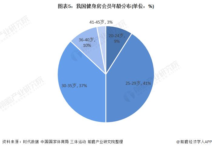 图表5:我国健身房会员年龄分布(单位:%)
