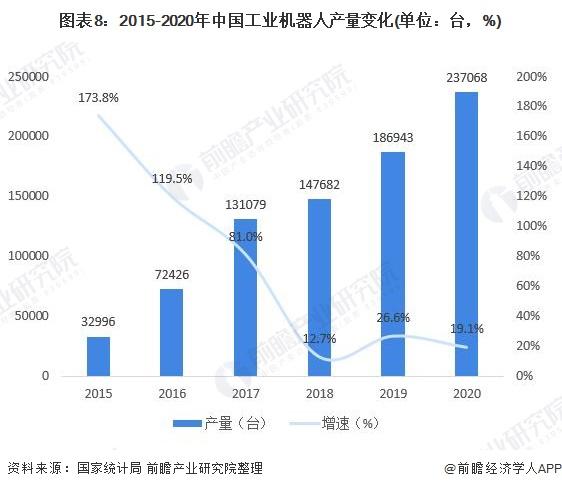 图表8:2015-2020年中国工业机器人产量变化(单位:台,%)