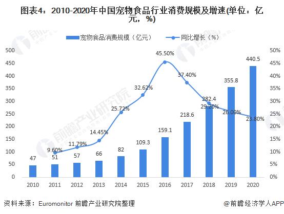 图表4:2010-2020年中国宠物食品行业消费规模及增速(单位:亿元,%)