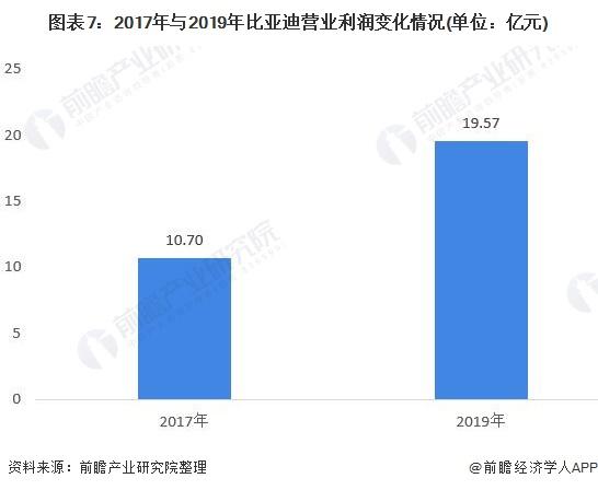 图表7:2017年与2019年比亚迪营业利润变化情况(单位:亿元)