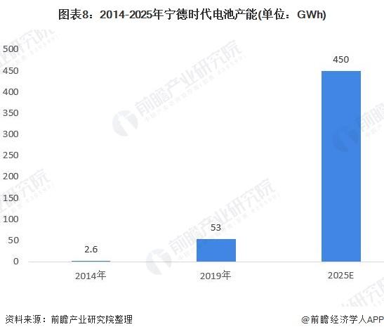 图表8:2014-2025年宁德时代电池产能(单位:GWh)