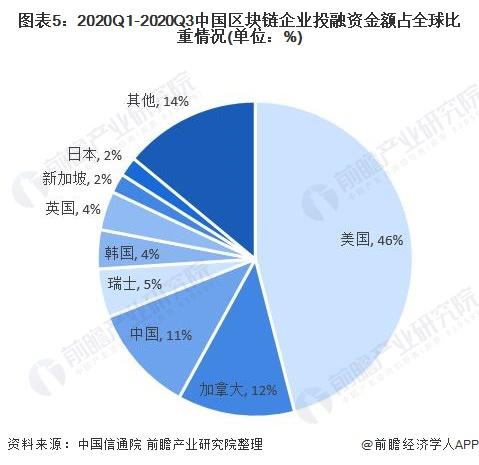 图表5:2020Q1-2020Q3中国区块链企业投融资金额占全球比重情况(单位:%)