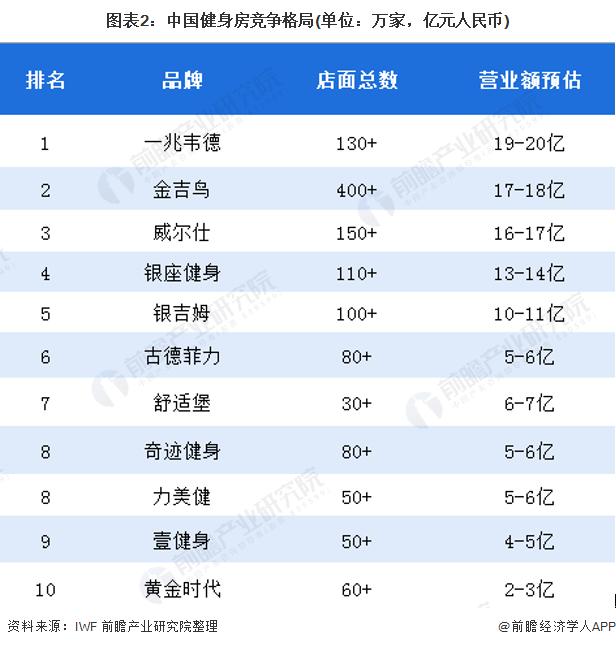 图表2:中国健身房竞争格局(单位:万家,亿元人民币)