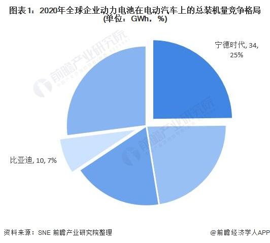 图表1:2020年全球企业动力电池在电动汽车上的总装机量竞争格局(单位:GWh,%)