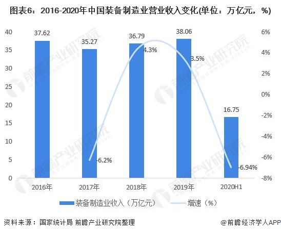 图表6:2016-2020年中国装备制造业营业收入变化(单位:万亿元,%)