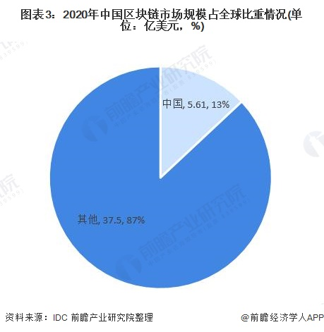 图表3:2020年中国区块链市场规模占全球比重情况(单位:亿美元,%)