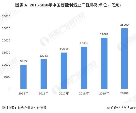 图表3:2015-2020年中国智能制造业产值规模(单位:亿元)