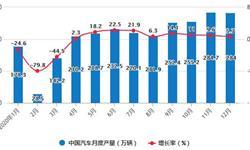2020年全年中国汽车行业产销现状分析 商用车产销量首次累计均突破500万辆