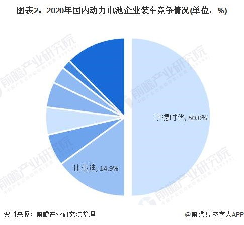 图表2:2020年国内动力电池企业装车竞争情况(单位:%)