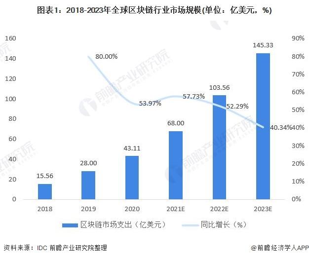 图表1:2018-2023年全球区块链行业市场规模(单位:亿美元,%)