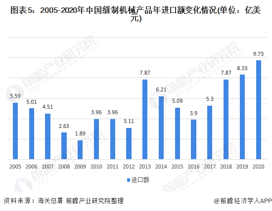 图表5:2005-2020年中国缝制机械产品年进口额变化情况(单位:亿美元)
