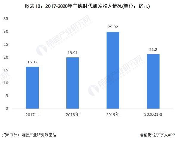 图表10:2017-2020年宁德时代研发投入情况(单位:亿元)