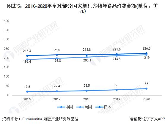 图表5:2016-2020年全球部分国家单只宠物年食品消费金额(单位:美元)