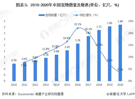 图表3:2010-2020年中国宠物数量及增速(单位:亿只,%)