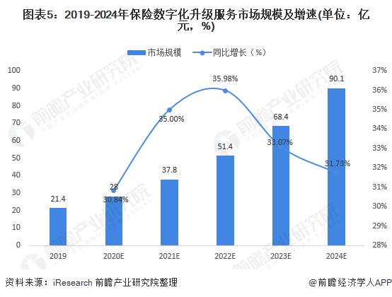 图表5:2019-2024年保险数字化升级服务市场规模及增速(单位:亿元,%)