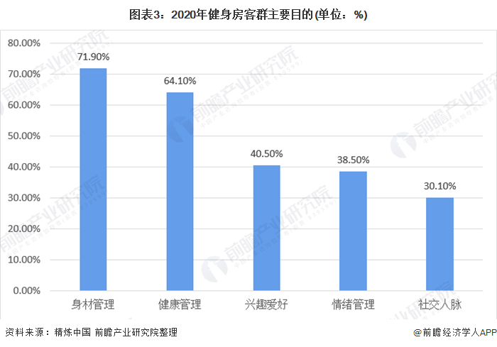 图表3:2020年健身房客群主要目的(单位:%)