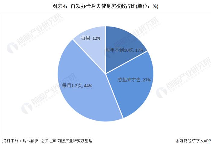 图表4:白领办卡后去健身房次数占比(单位:%)