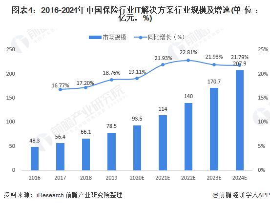 图表4:2016-2024年中国保险行业IT解决方案行业规模及增速(单位:亿元,%)