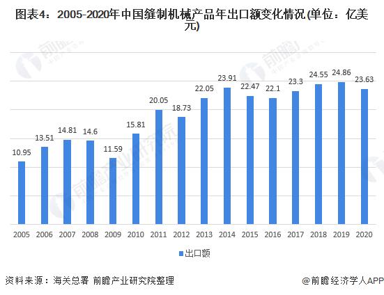 图表4:2005-2020年中国缝制机械产品年出口额变化情况(单位:亿美元)
