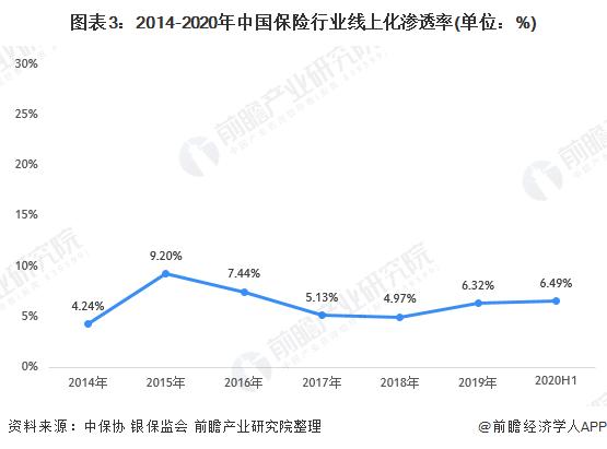 图表3:2014-2020年中国保险行业线上化渗透率(单位:%)