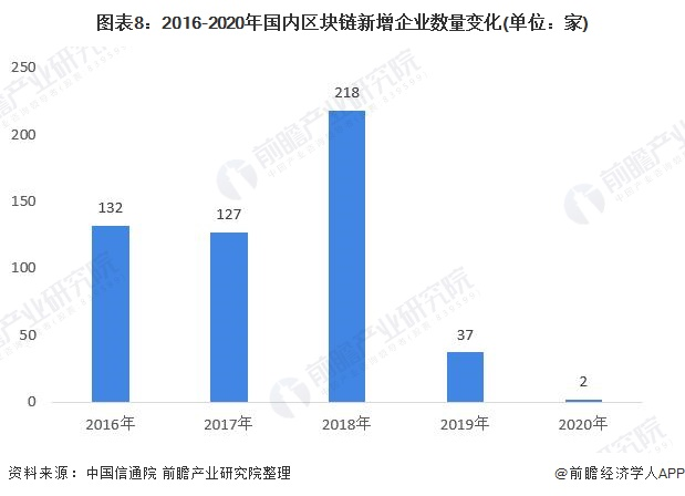 图表8:2016-2020年国内区块链新增企业数量变化(单位:家)
