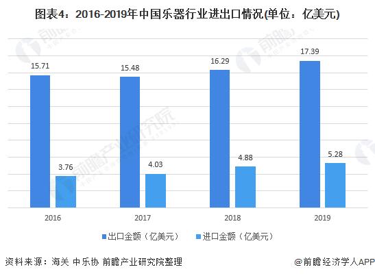 图表4:2016-2019年中国乐器行业进出口情况(单位:亿美元)