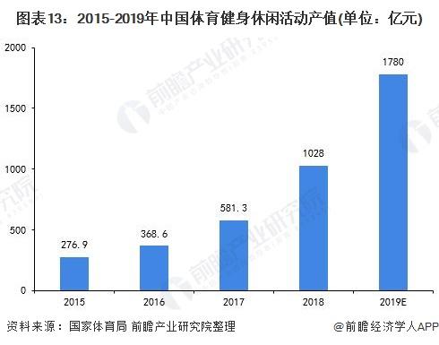 图表13:2015-2019年中国体育健身休闲活动产值(单位:亿元)