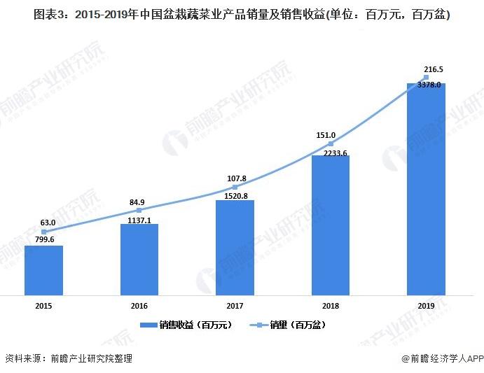 图表3:2015-2019年中国盆栽蔬菜业产品销量及销售收益(单位:百万元,百万盆)