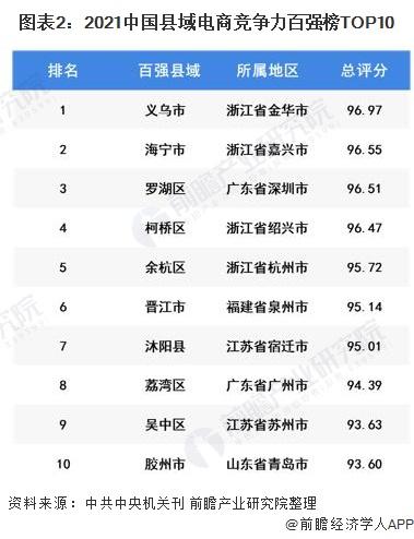 图表2:2021中国县域电商竞争力百强榜TOP10