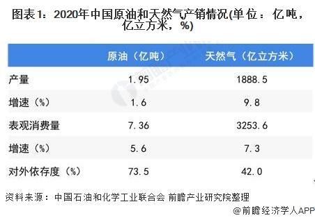 图表1:2020年中国原油和天然气产销情况(单位:亿吨,亿立方米,%)