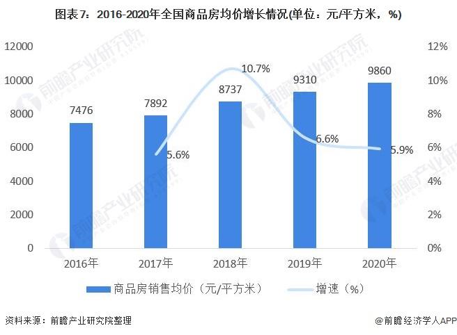 图表7:2016-2020年全国商品房均价增长情况(单位:元/平方米,%)
