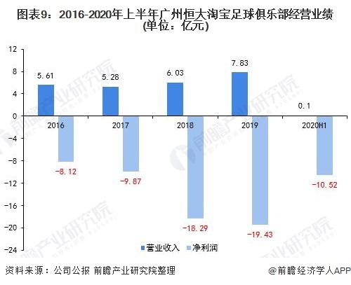 图表9:2016-2020年上半年广州恒大淘宝足球俱乐部经营业绩(单位:亿元)