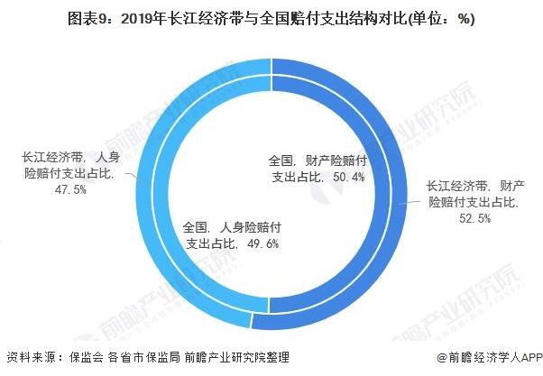 图表9:2019年长江经济带与全国赔付支出结构对比(单位:%)