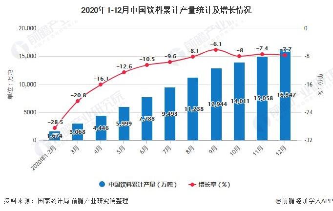 2020年1-12月中国饮料累计产量统计及增长情况
