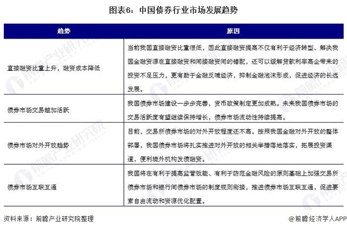 图表6:中国债券行业市场发展趋势