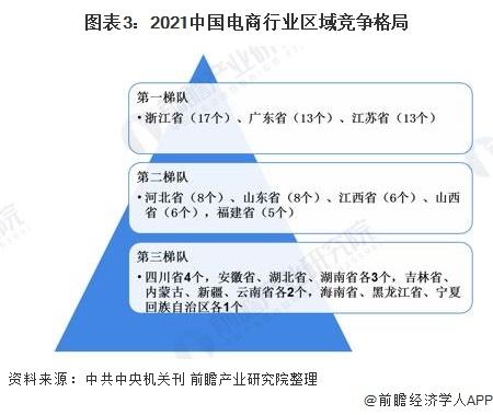 图表3:2021中国电商行业区域竞争格局