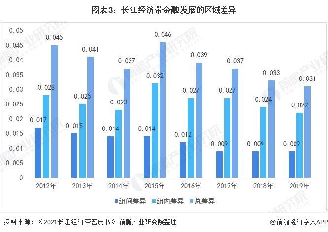 图表3:长江经济带金融发展的区域差异