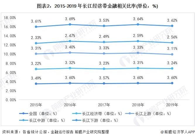 图表2:2015-2019 年长江经济带金融相关比率(单位:%)