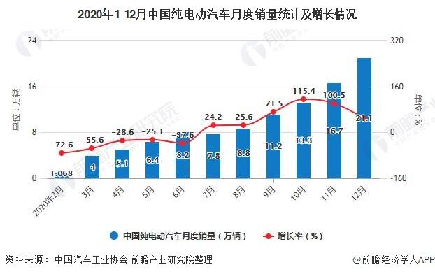 2020年1-12月中国纯电动汽车月度销量统计及增长情况