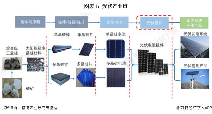 图表1:光伏产业链
